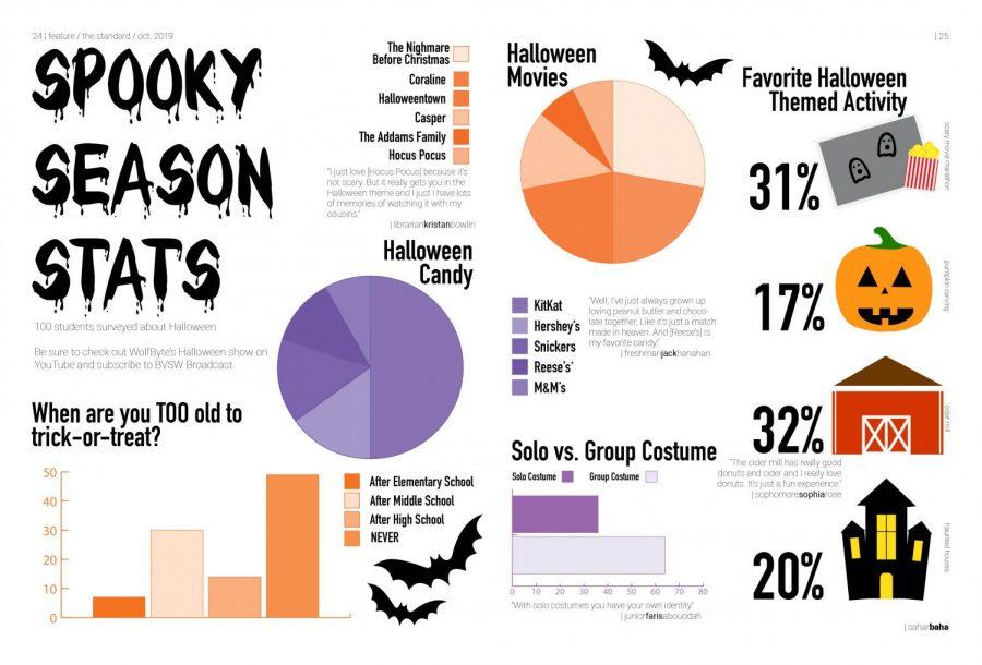 Spooky Season Stats: 100 students surveyed about Halloween