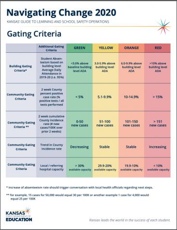 KSDE gating criteria