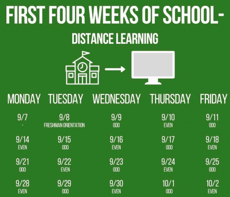 First four weeks of school graphic