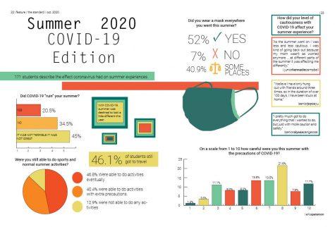 Summer 2020 COVID 19 Edition